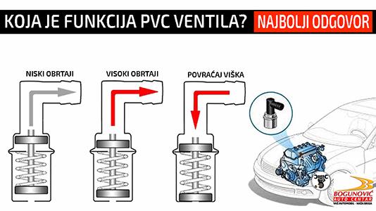 Šta radi PVC Ventil, Seperator Uljnih Para